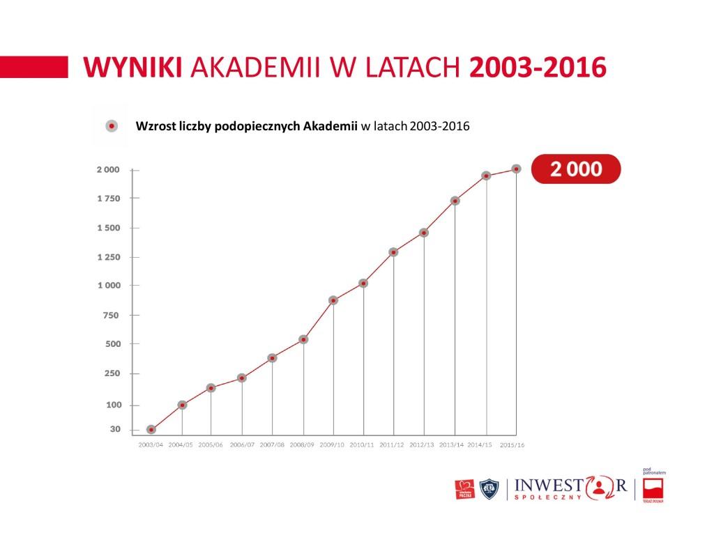 Inwestor spoleczny - Akademia Przyszlosci-page-007