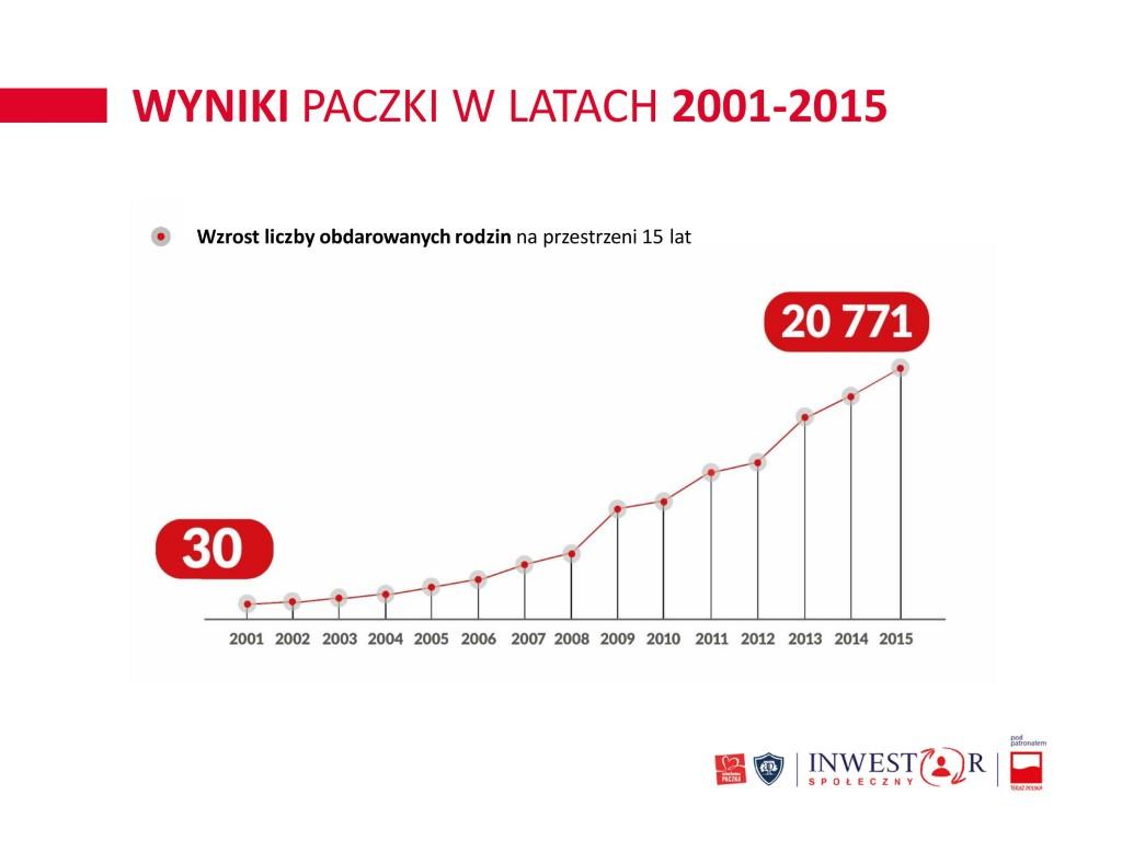 Inwestor spoleczny - Akademia Przyszlosci-page-005